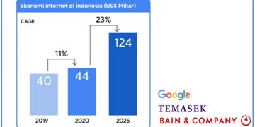 E-Conomy SEA Indonesia Ekonomi Digital Indonesia